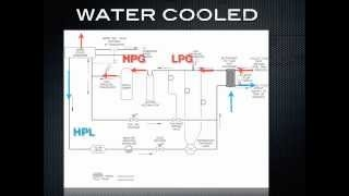 Video (training): how a chiller works part 3