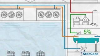 Video (animation): starcare industrial refrigeration maintenance  (industrial refrigeration / commercial refrigeration - video )