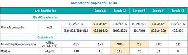"Chemours tests find ""below standard"" R410A"