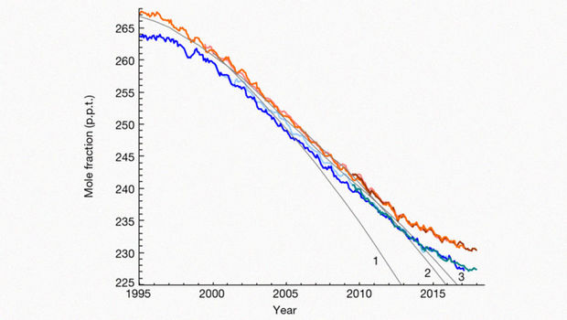 Угроза озону: кто-то портит атмосферу