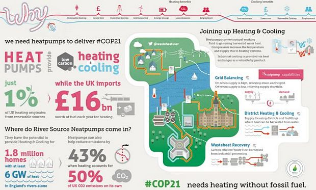 30 UK businesses, WWF urge UK to adopt heat pumps